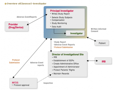 Investigator overview