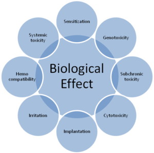 Biological Effect